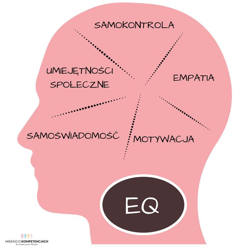 Inteligencja emocjonalna (+test)