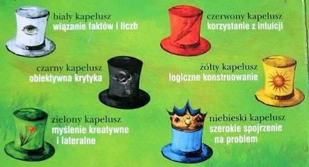 Jak bardzo kreatywna jesteś? (+test) Sześć kapeluszy Edwarda De Bono