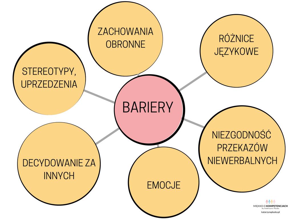 Kanał, szumy i bariery… Komunikacja werbalna