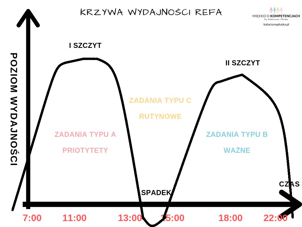 https://platforma.katarzynapluska.pl/produkt/zarzadzanie-soba-w-czasie-21-technik-prokrastynacja-wielozadaniowosc-zlodzieje-czasu-e-book/ Krzywa wydajności REFA