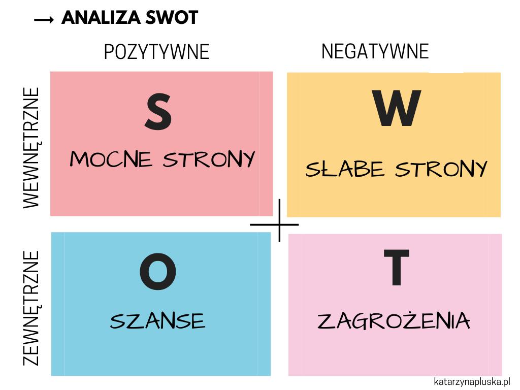 Osobista analiza SWOT - określ swoje mocne i słabe strony, szanse i zagrożenia